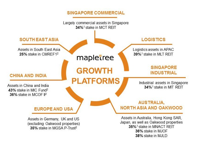 Mapletree - Group Structure